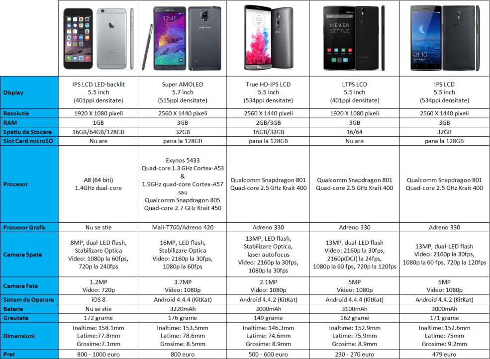 Iphone 6 Plus vs competitia