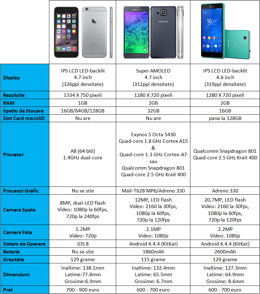 Iphone 6 vs Samsung Alpha vs Sony Xperia Z3